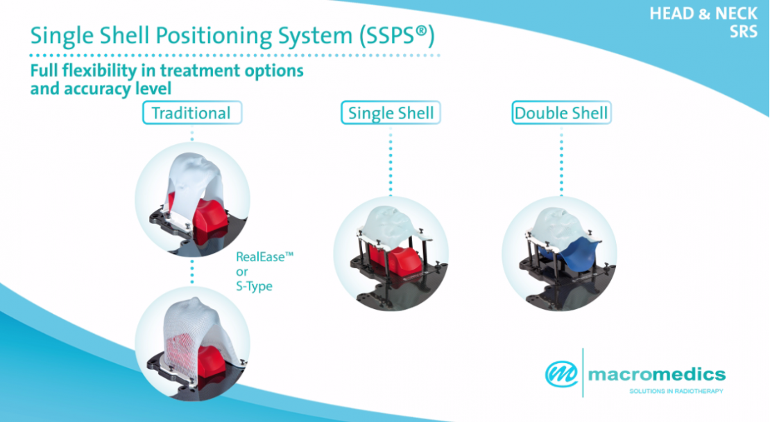 Single Shell Positioning System MacroMedics SSPS